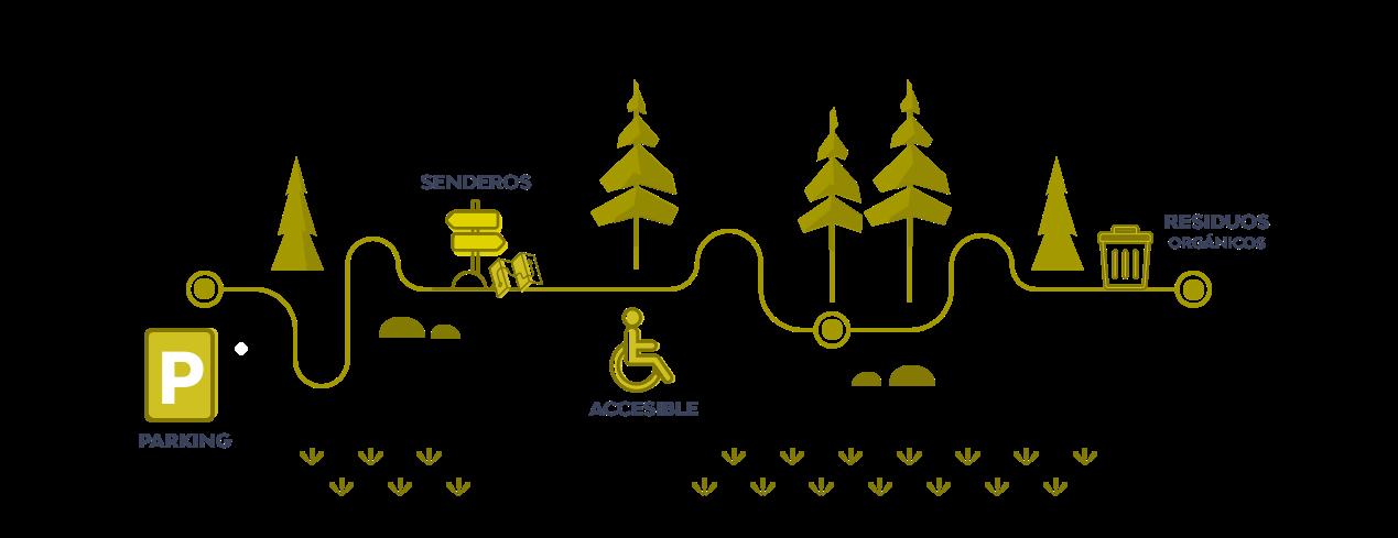 Territorio Sierra Espuña, areas recreativas del parque natural